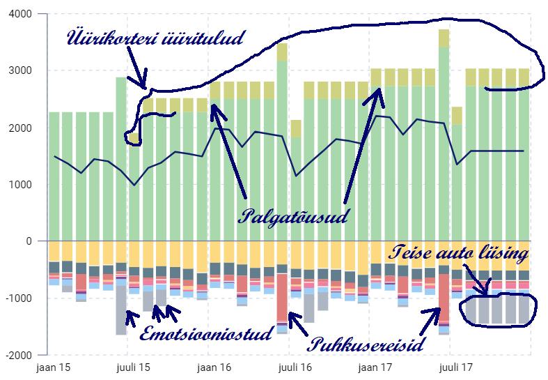 MyFinancier tulu/kulu analüüsi graafik